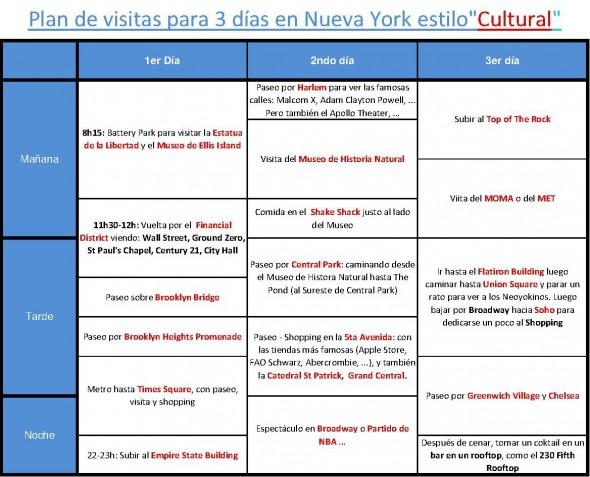 Plan de visitas NY 3 días Cultural