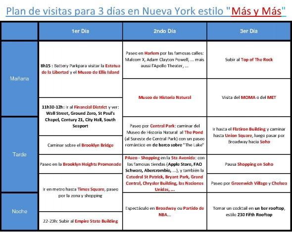 Plan de visitas NY 3 días Más y Más