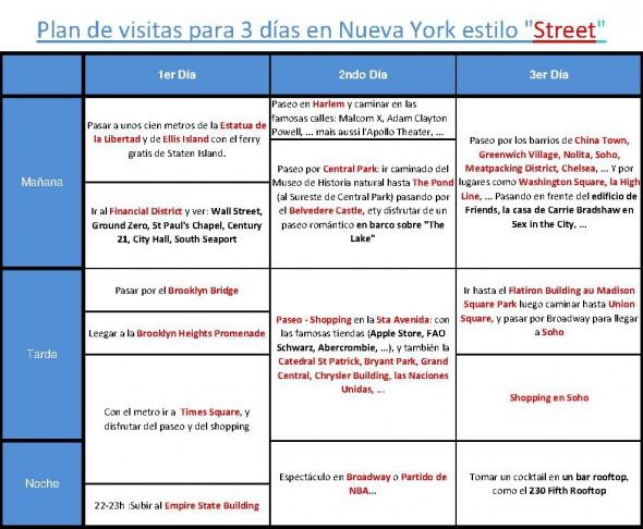 Plan de visitas NY 3 días Street