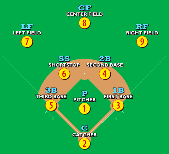 baseball posición de los jugadores MPVNY