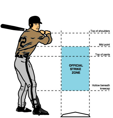 oficial strike zone baseball MPVNY